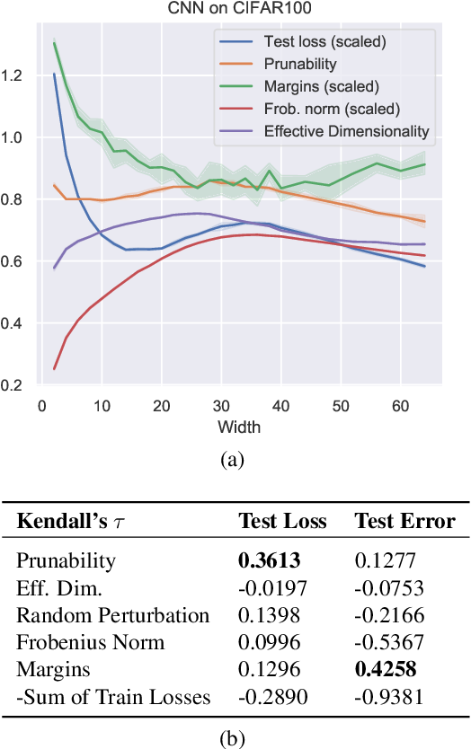 Figure 4 for Robustness to Pruning Predicts Generalization in Deep Neural Networks
