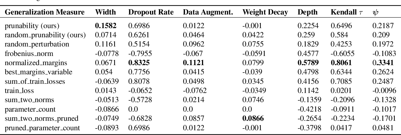 Figure 3 for Robustness to Pruning Predicts Generalization in Deep Neural Networks