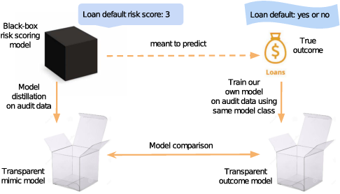 Figure 1 for Distill-and-Compare: Auditing Black-Box Models Using Transparent Model Distillation