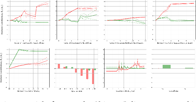 Figure 3 for Distill-and-Compare: Auditing Black-Box Models Using Transparent Model Distillation
