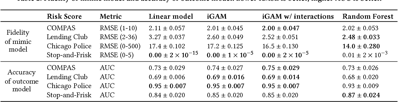 Figure 4 for Distill-and-Compare: Auditing Black-Box Models Using Transparent Model Distillation