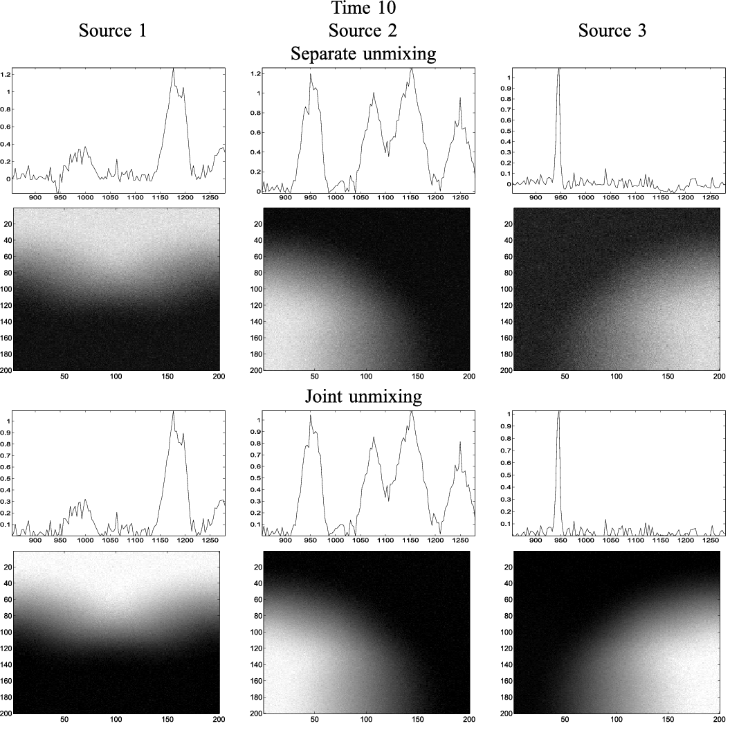 Figure 3 for Dynamical spectral unmixing of multitemporal hyperspectral images