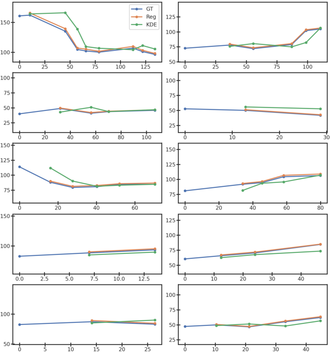 Figure 3 for Morphological Change Forecasting for Prostate Glands using Feature-based Registration and Kernel Density Extrapolation