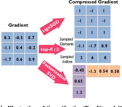 Figure 1 for On the Utility of Gradient Compression in Distributed Training Systems