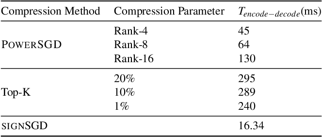 Figure 4 for On the Utility of Gradient Compression in Distributed Training Systems