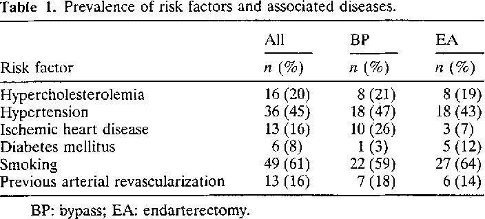 Table 1. Prevalence of risk factors and associated diseases.