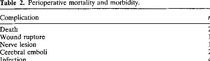 Table 2. Perioperative mortality and morbidity.