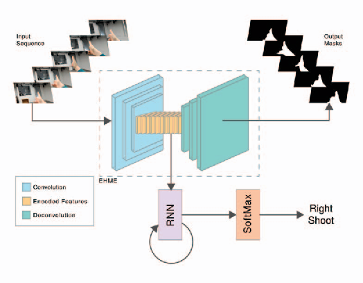 Figure 1 for Egocentric Gesture Recognition for Head-Mounted AR devices