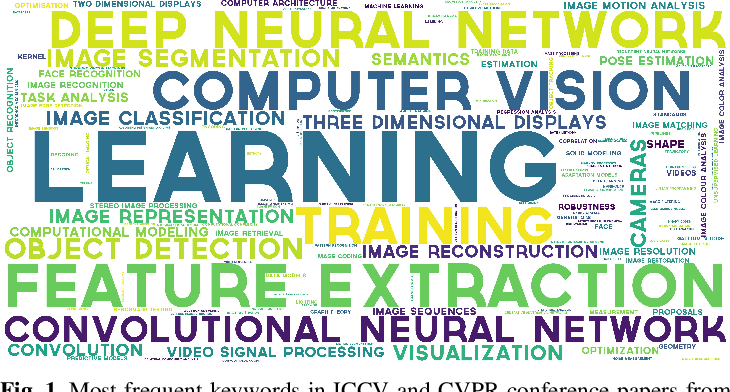 Figure 1 for Deep Learning for Generic Object Detection: A Survey