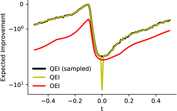 Figure 2 for Distributionally Ambiguous Optimization Techniques for Batch Bayesian Optimization