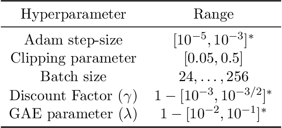 Figure 4 for Distributionally Ambiguous Optimization Techniques for Batch Bayesian Optimization