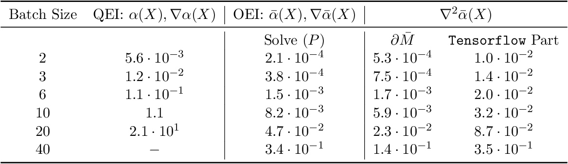 Figure 1 for Distributionally Ambiguous Optimization Techniques for Batch Bayesian Optimization