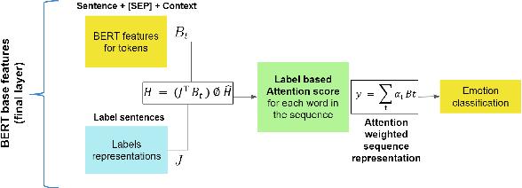 Figure 1 for Modeling Label Semantics for Predicting Emotional Reactions