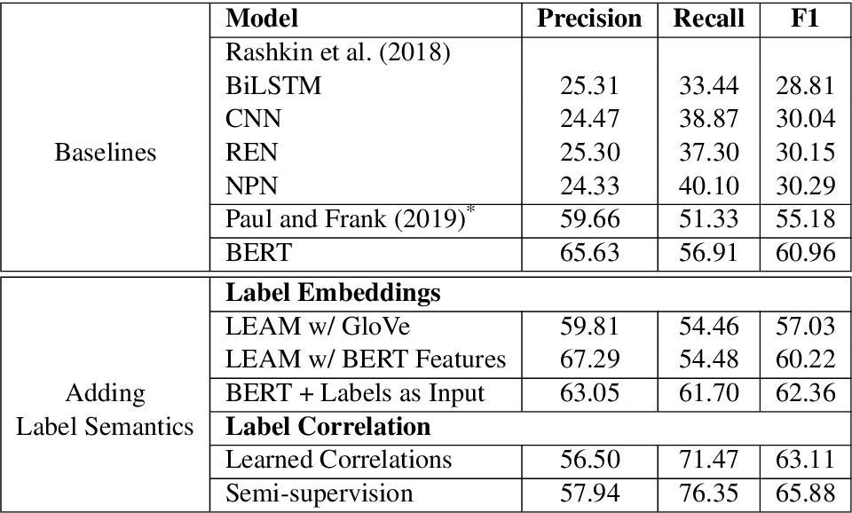 Figure 2 for Modeling Label Semantics for Predicting Emotional Reactions