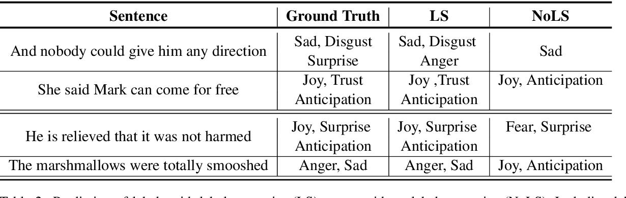 Figure 4 for Modeling Label Semantics for Predicting Emotional Reactions