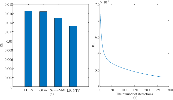 Figure 3 for Using Low-rank Representation of Abundance Maps and Nonnegative Tensor Factorization for Hyperspectral Nonlinear Unmixing