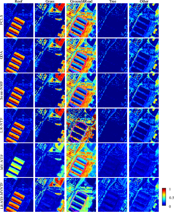 Figure 4 for Using Low-rank Representation of Abundance Maps and Nonnegative Tensor Factorization for Hyperspectral Nonlinear Unmixing