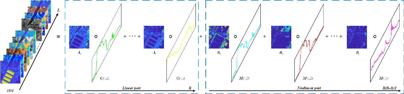 Figure 1 for Using Low-rank Representation of Abundance Maps and Nonnegative Tensor Factorization for Hyperspectral Nonlinear Unmixing