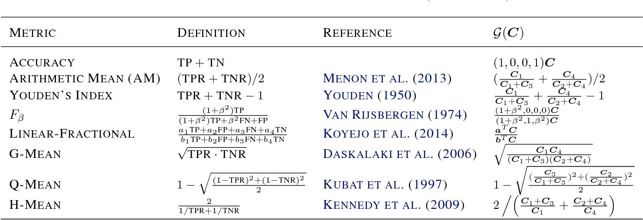 Figure 1 for Binary Classification with Karmic, Threshold-Quasi-Concave Metrics