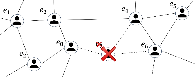 Figure 1 for Privacy Attacks on Network Embeddings