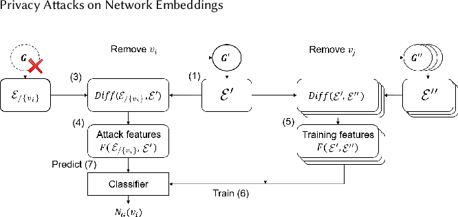 Figure 3 for Privacy Attacks on Network Embeddings
