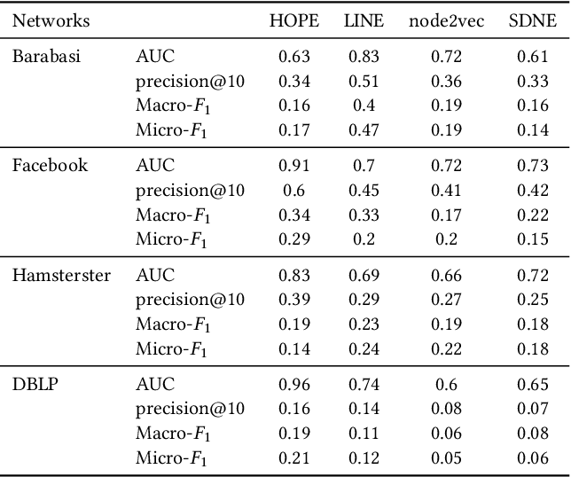 Figure 2 for Privacy Attacks on Network Embeddings