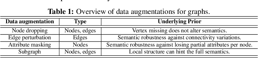 Figure 1 for Graph Contrastive Learning with Augmentations