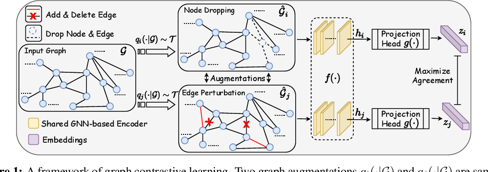 Figure 2 for Graph Contrastive Learning with Augmentations