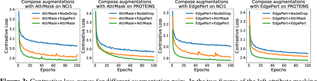 Figure 4 for Graph Contrastive Learning with Augmentations
