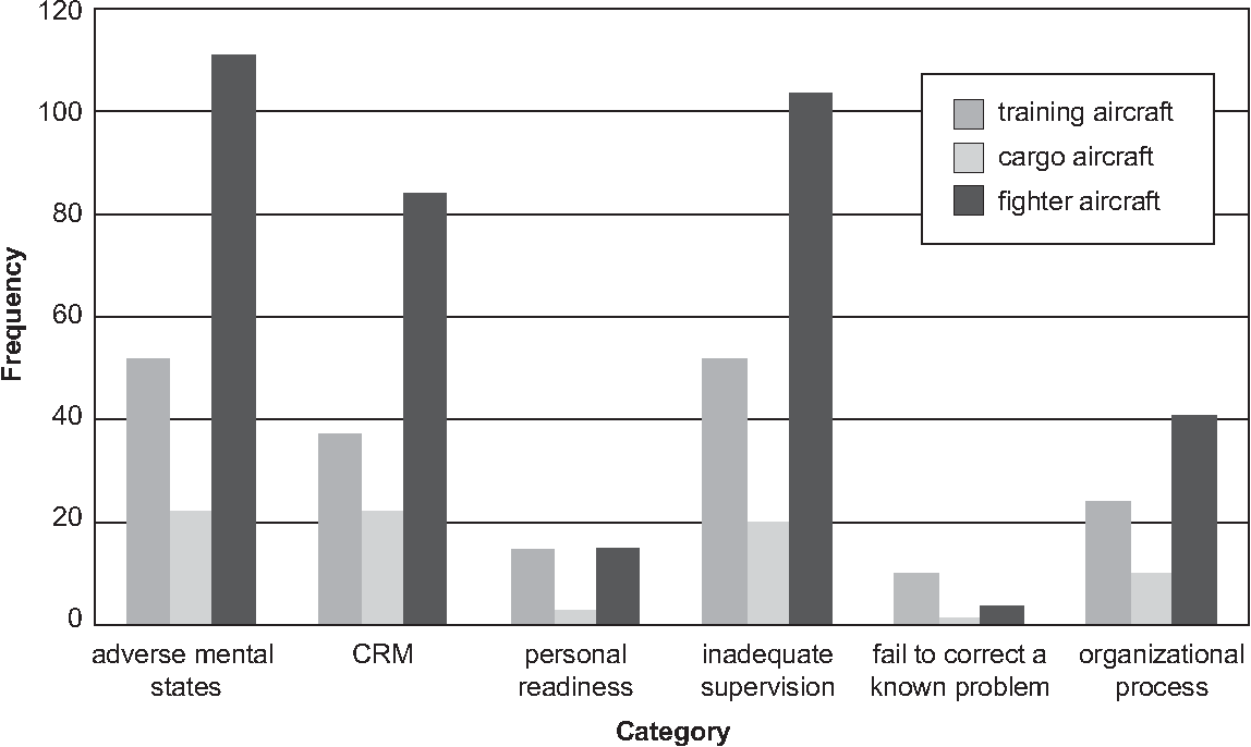 Figure 2 from Identifying training deficiencies in military pilots