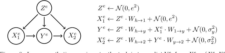 Figure 4 for Invariant Risk Minimization
