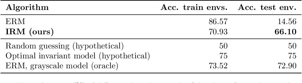 Figure 2 for Invariant Risk Minimization