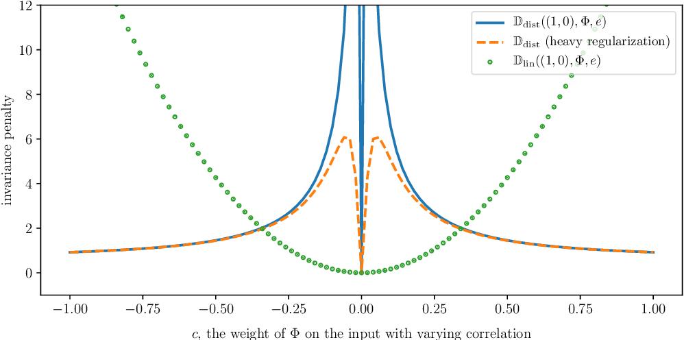 Figure 1 for Invariant Risk Minimization