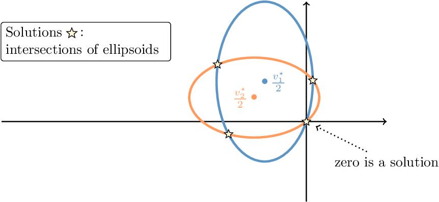 Figure 3 for Invariant Risk Minimization