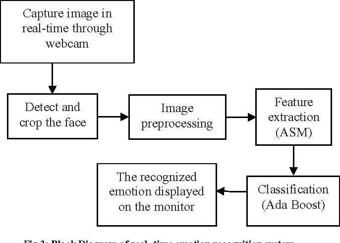 Figure 3 from real time emotion recognition from facial images using fig 3 block diagram of real time emotion recognition system ccuart Gallery