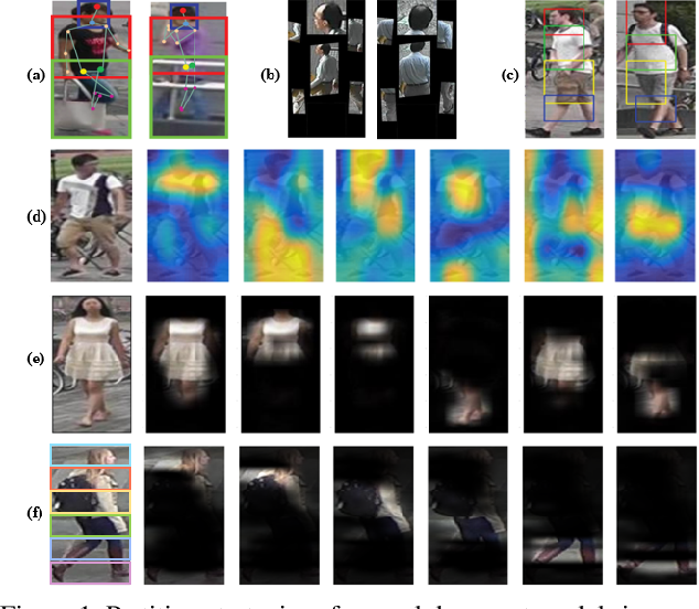 Figure 1 for Beyond Part Models: Person Retrieval with Refined Part Pooling (and a Strong Convolutional Baseline)