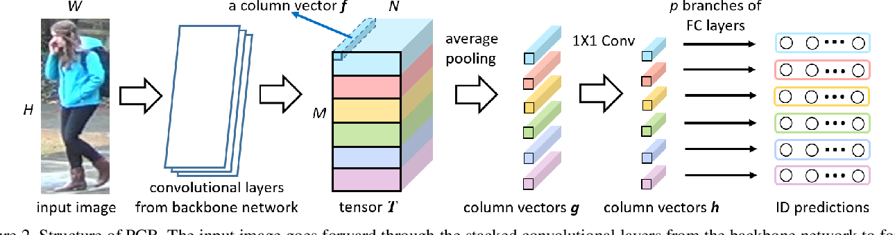 Figure 3 for Beyond Part Models: Person Retrieval with Refined Part Pooling (and a Strong Convolutional Baseline)