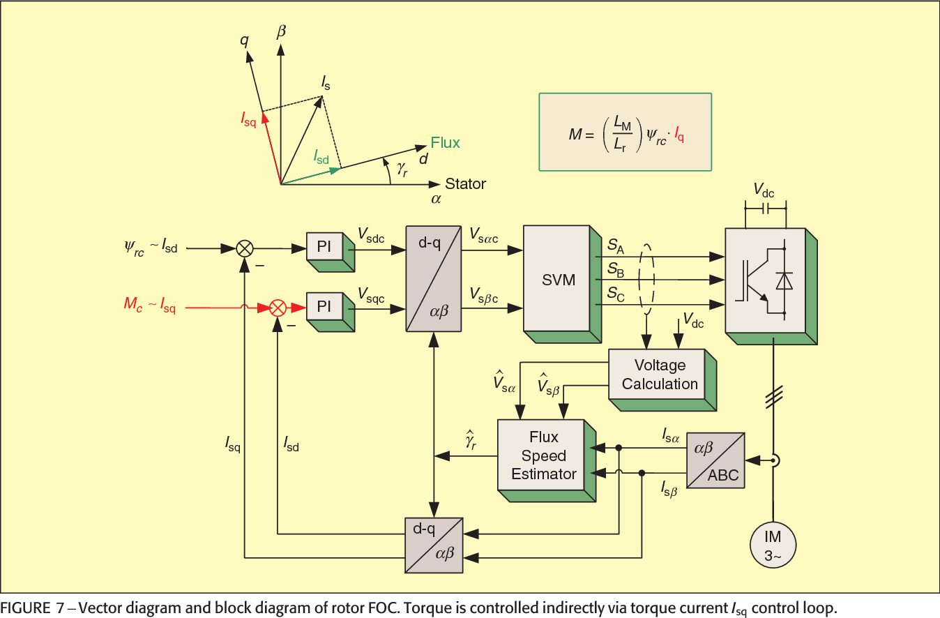 High Performance Motor Drives Semantic Scholar Jacinto 6 Block Diagram