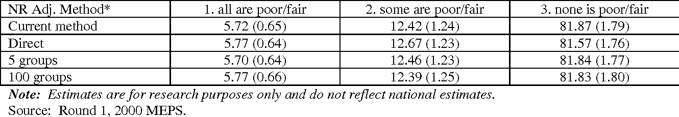 PDF] Using Propensity Scores to Adjust Weights to Compensate