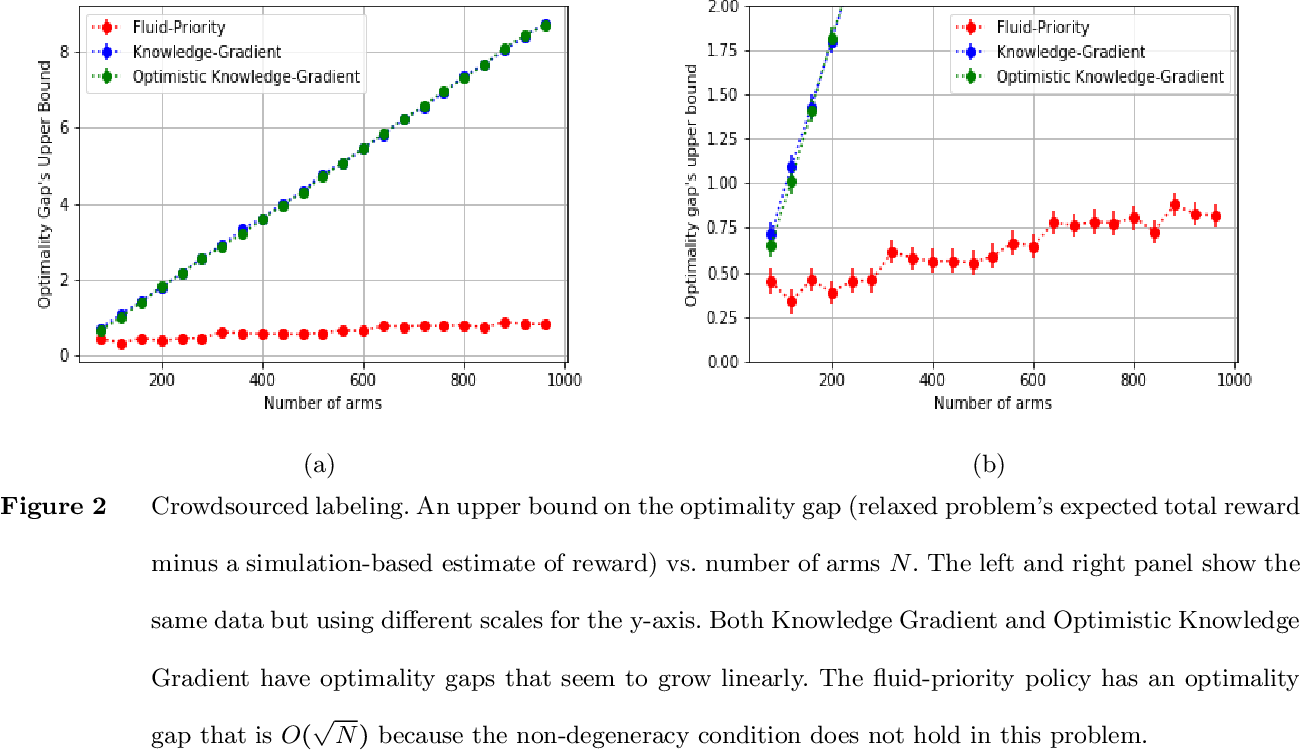 Figure 2 for Restless Bandits with Many Arms: Beating the Central Limit Theorem