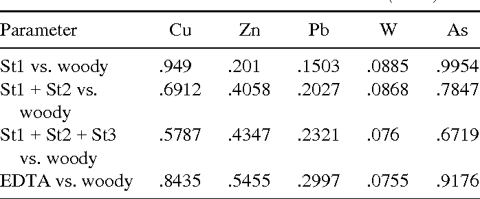 TABLE 10 R2 Regression Values (p = .05) Obtained When Comparing Data Sets for SES and EDTA Soil Extraction and Metal Concentration in Perrennial Tissue of B. sempervirens Collected at Tistoulet Mine and Control Site (n = 4)