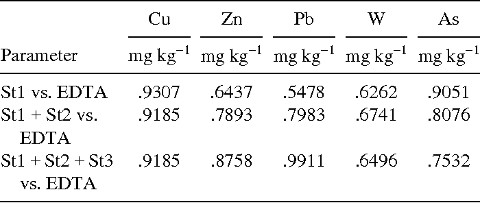TABLE 8 R2 Regression Values (p = .05) Obtained When Comparing Data Sets for SES St1 (Step 1) Extraction, SES Total Extraction, and EDTA Extraction