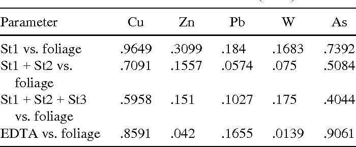 TABLE 9 R2 Regression Values (p = .05) Obtained When Comparing Data Sets for SES and EDTA Soil Extraction and Metal Concentration in Annual Tissue of B. sempervirens Collected at Tistoulet Mine and Control Site (n = 4)