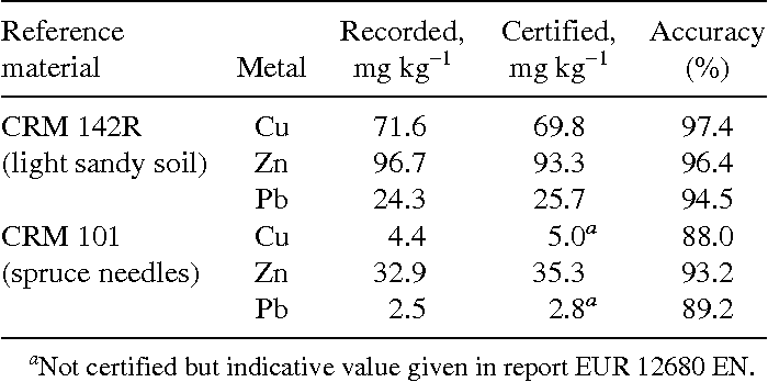 TABLE 3 Metal Concentrations and Accuracy Values Determined Using Certified Reference Materials