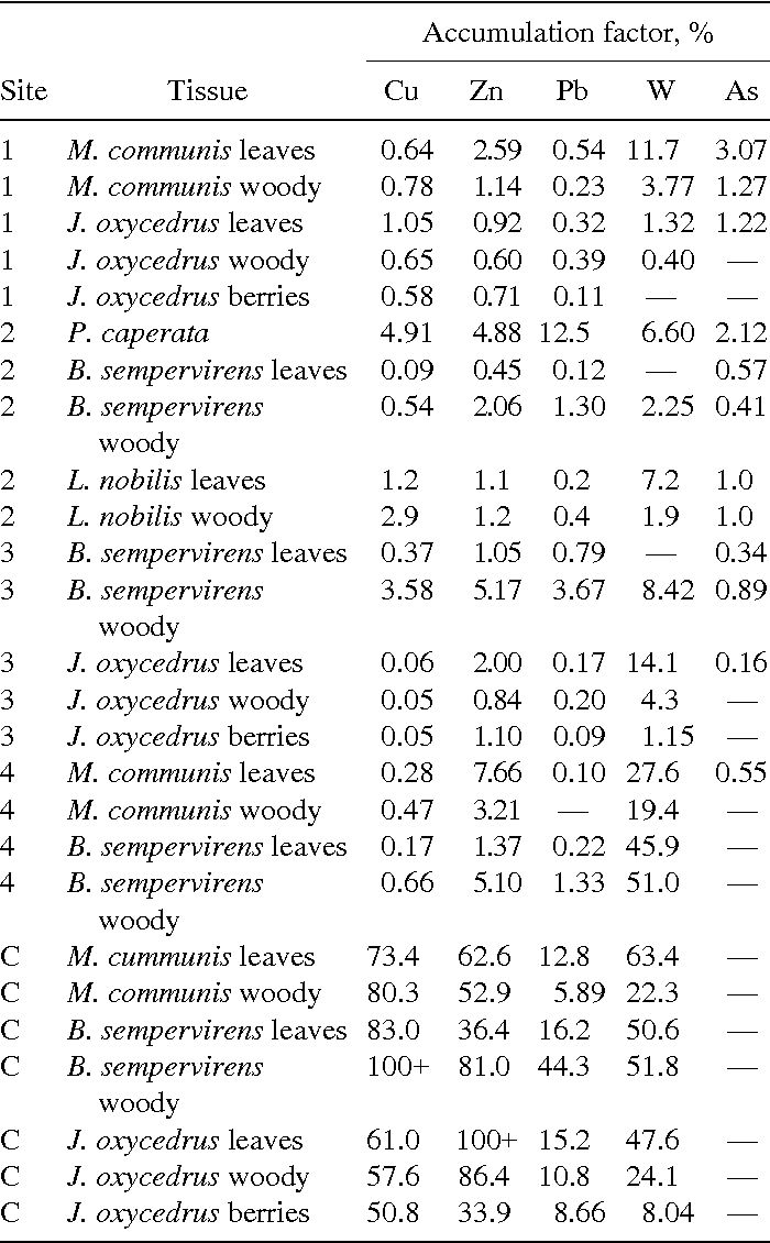 TABLE 5 Accumulation Factors for Plant Tissues Collected at Sites Under Examination