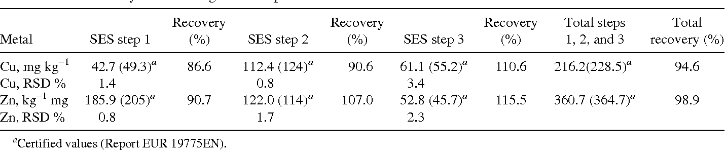 TABLE 6 Recovery Values Using SES Compared with Certified Reference Material BCR 701 Lake Sediment