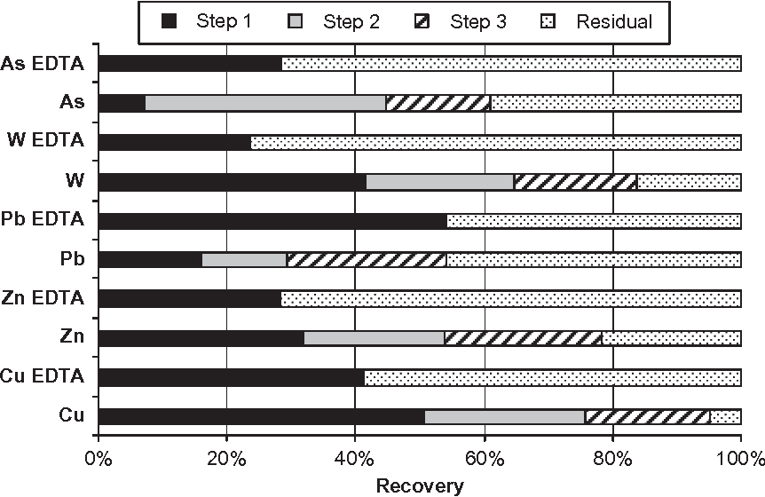 FIG. 3. Comparison of the mean recovery values obtained by SES and EDTA extraction procedures from spoil samples collected at Tistoulet mine. 0% 20% 40% 60% 80% 100%
