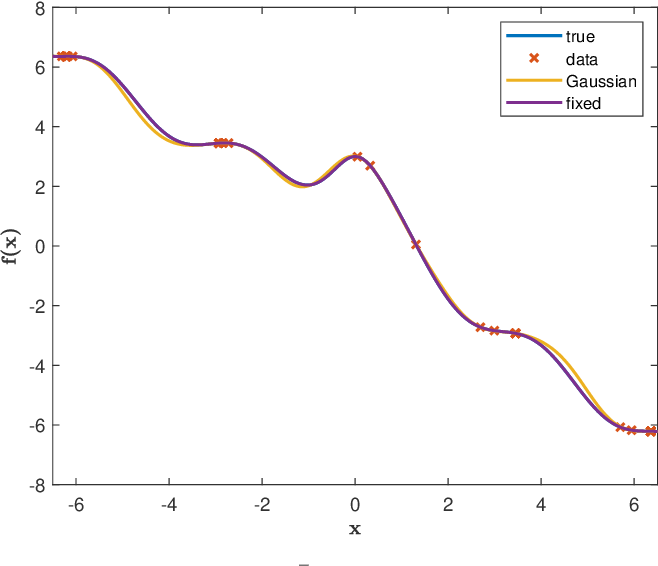 Figure 1 for Estimating Koopman operators for nonlinear dynamical systems: a nonparametric approach