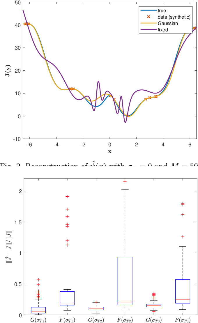 Figure 2 for Estimating Koopman operators for nonlinear dynamical systems: a nonparametric approach