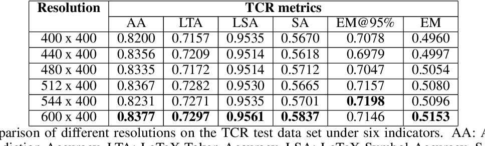 Figure 4 for PingAn-VCGroup's Solution for ICDAR 2021 Competition on Scientific Table Image Recognition to Latex
